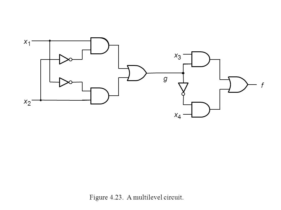 Figure 4.23. A multilevel circuit. x 1 x 2 x 3 x 4 f g