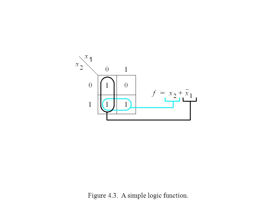 Figure 4.3. A simple logic function. 1