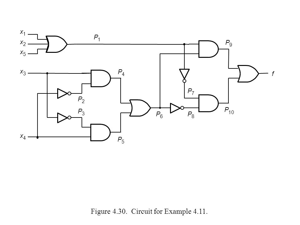 x 1 x 2 x 5 x 4 f x 3 P 1 P 4 P 5 P 6 P 8 P 2 P 3 P 9 P 10 P 7 Figure 4.30. Circuit for Example 4.11.