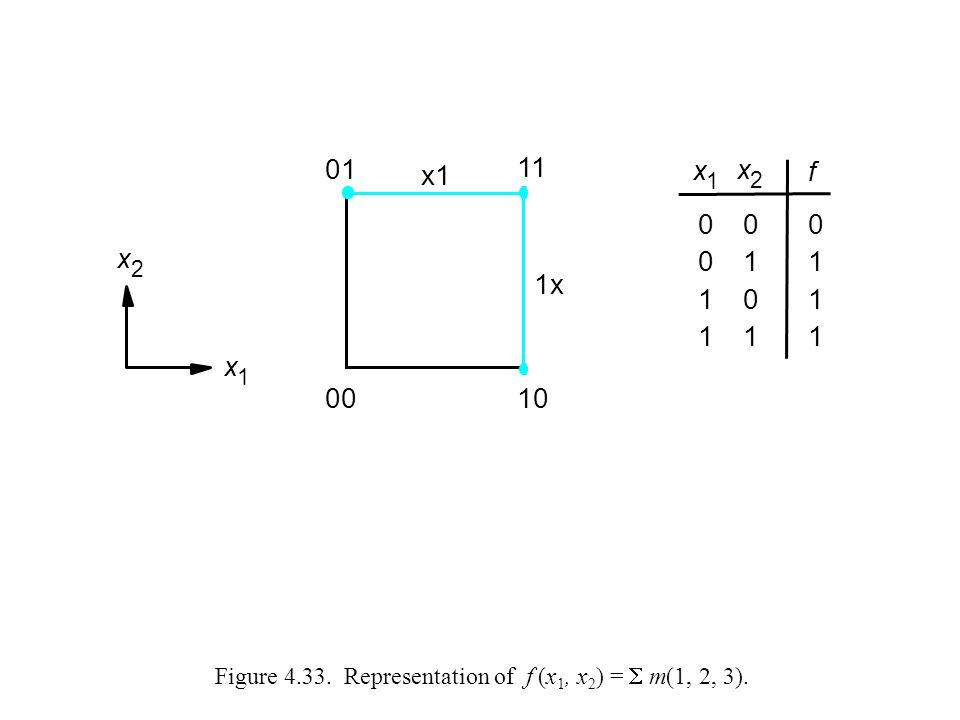 Figure 4.33. Representation of f (x 1, x 2 ) =  m(1, 2, 3). x 1 0 0 1 1 0 1 0 1 f 0 1 1 1 01 00 11 10 x 2 x 1 x1 1x x 2