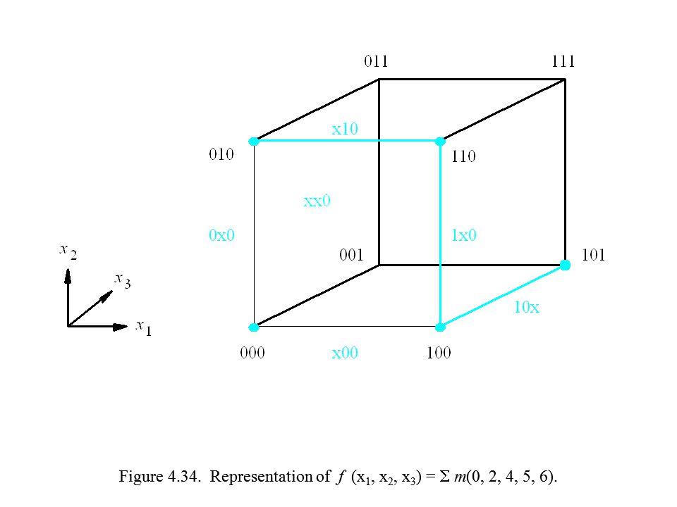 Figure 4.34. Representation of f (x 1, x 2, x 3 ) =  m(0, 2, 4, 5, 6).