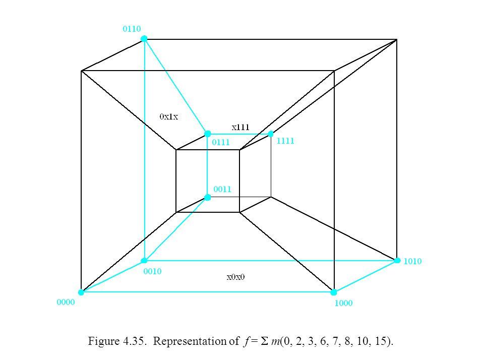 Figure 4.35. Representation of f =  m(0, 2, 3, 6, 7, 8, 10, 15).