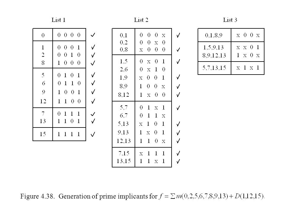 Figure 4.38. Generation of prime implicants for