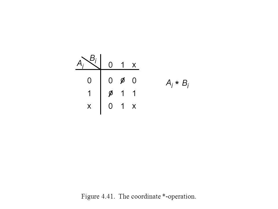 Figure 4.41. The coordinate *-operation. o o 0 0 11 1 0 x 1 0 x B i A i 0 1 x A i B i *