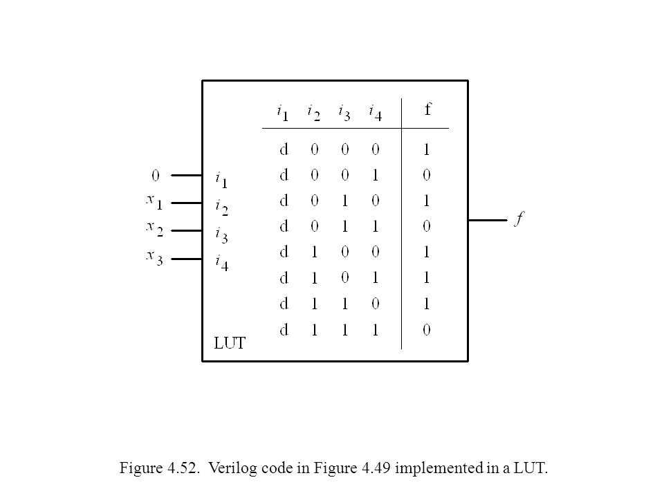 Figure 4.52. Verilog code in Figure 4.49 implemented in a LUT.