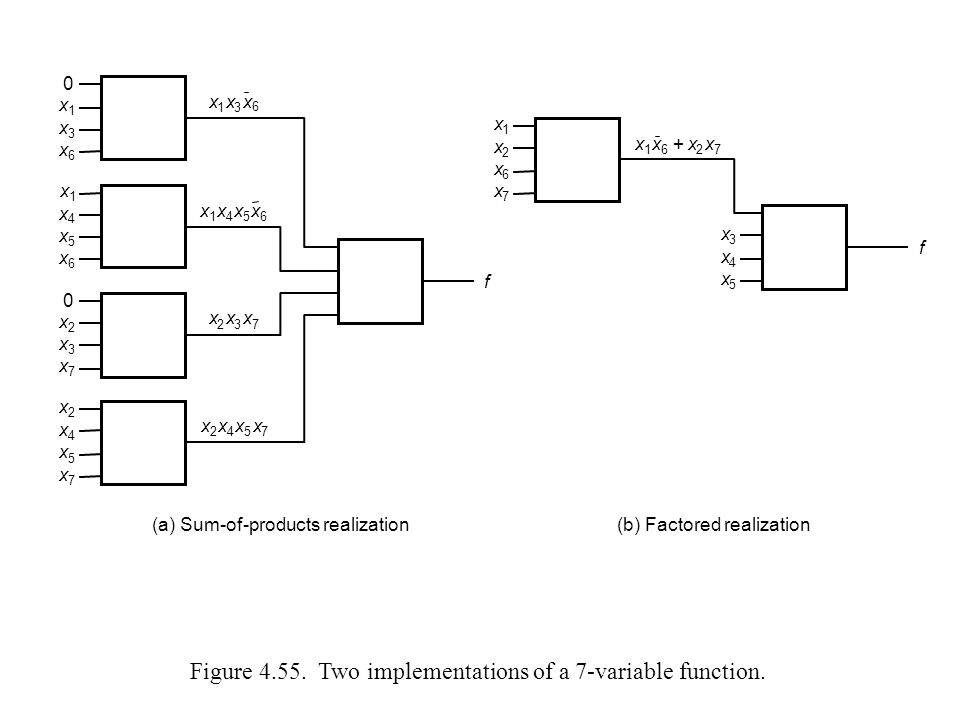 Figure 4.55.Two implementations of a 7-variable function.