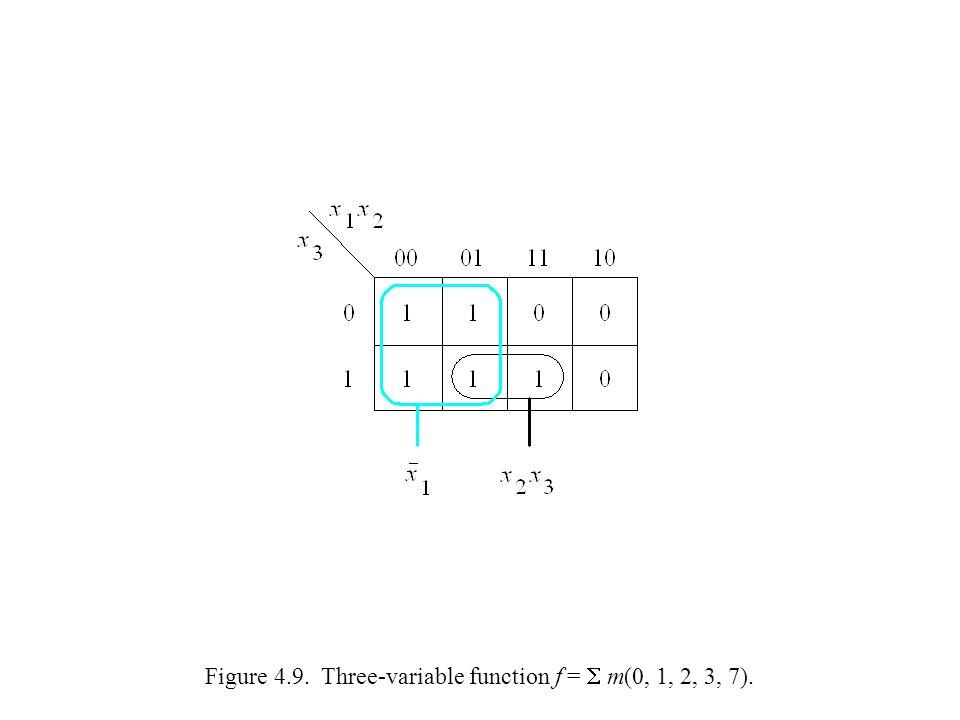 Figure 4.9. Three-variable function f =  m(0, 1, 2, 3, 7).