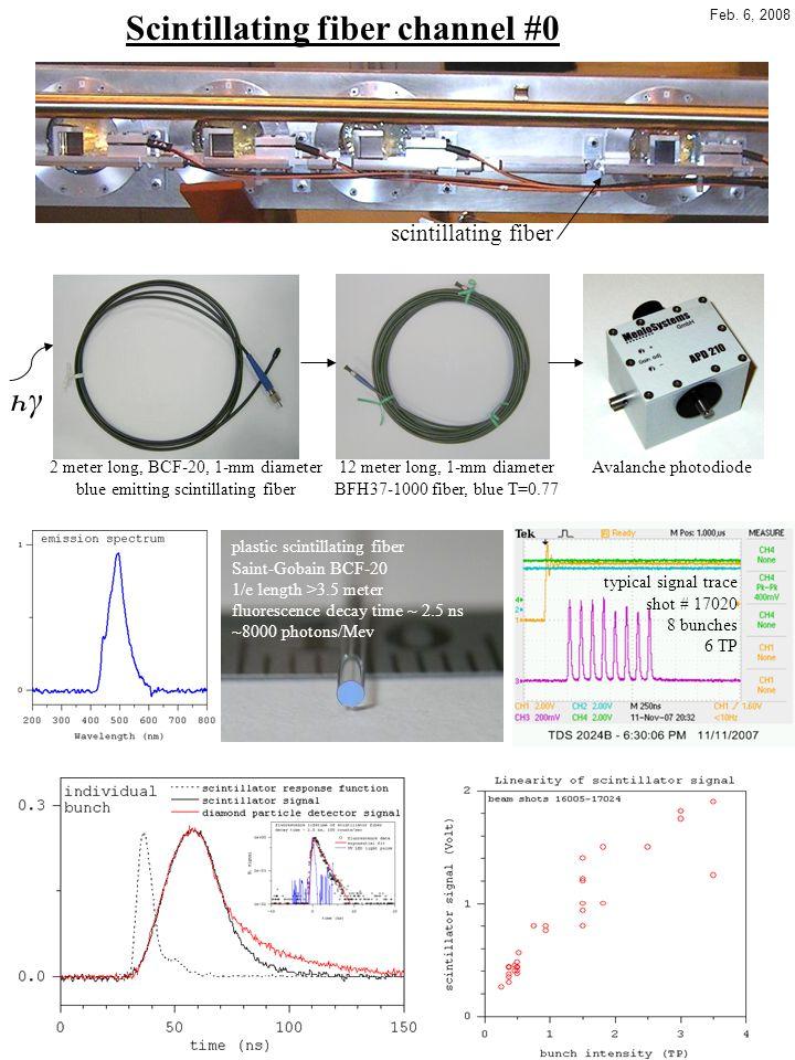 Diamond particle detectors typical diamond detector signal 0.5x7.5x7.5 mm 3 response with α source Am-241response using ArF 193 nm UV laser http://www.hep.princeton.edu/~mcdonald/mumu/target/Palm/MPalm_AB_note.pdf M.
