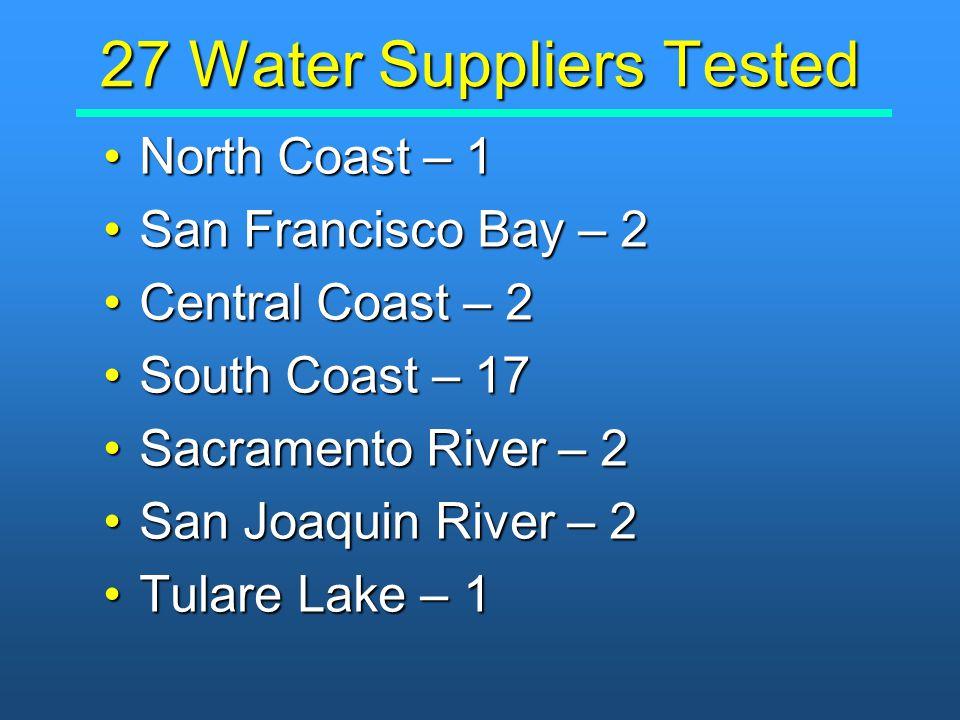 27 Water Suppliers Tested North Coast – 1North Coast – 1 San Francisco Bay – 2San Francisco Bay – 2 Central Coast – 2Central Coast – 2 South Coast – 17South Coast – 17 Sacramento River – 2Sacramento River – 2 San Joaquin River – 2San Joaquin River – 2 Tulare Lake – 1Tulare Lake – 1