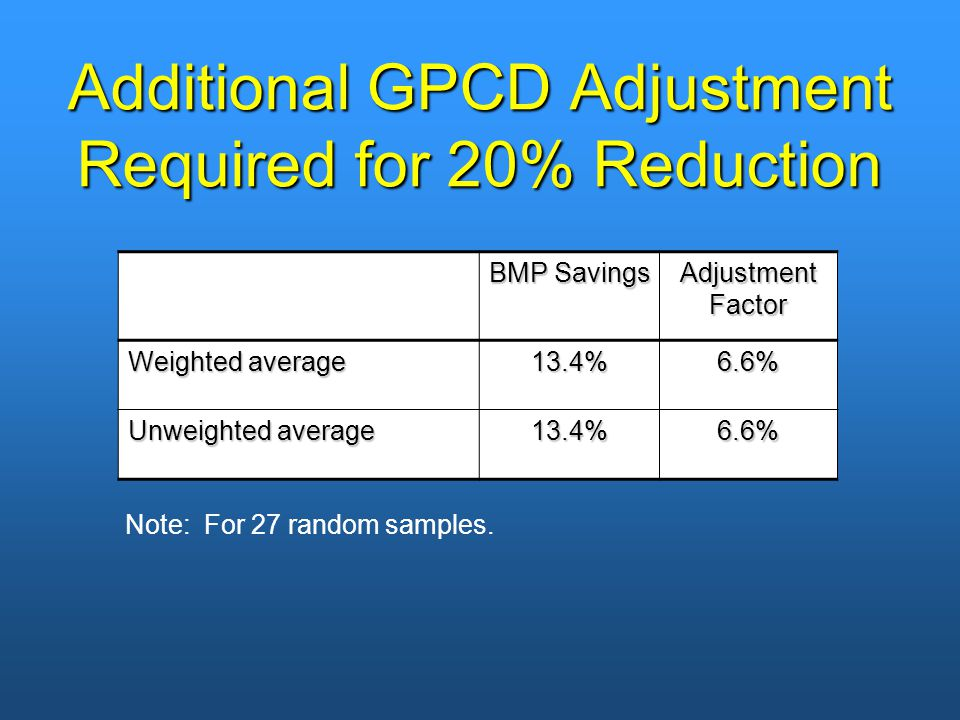 Additional GPCD Adjustment Required for 20% Reduction BMP Savings Adjustment Factor Weighted average 13.4%6.6% Unweighted average 13.4%6.6% Note: For