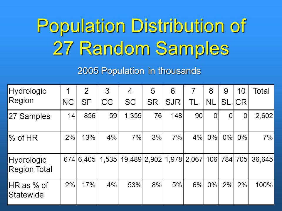 Population Distribution of 27 Random Samples Hydrologic Region 1 NC 2 SF 3 CC 4 SC 5 SR 6 SJR 7 TL 8 NL 9 SL 10 CR Total 27 Samples 14856591,35976148900002,602 % of HR 2%13%4%7%3%7%4%0% 7% Hydrologic Region Total 6746,4051,53519,4892,9021,9782,06710678470536,645 HR as % of Statewide 2%17%4%53%8%5%6%0%2% 100% 2005 Population in thousands
