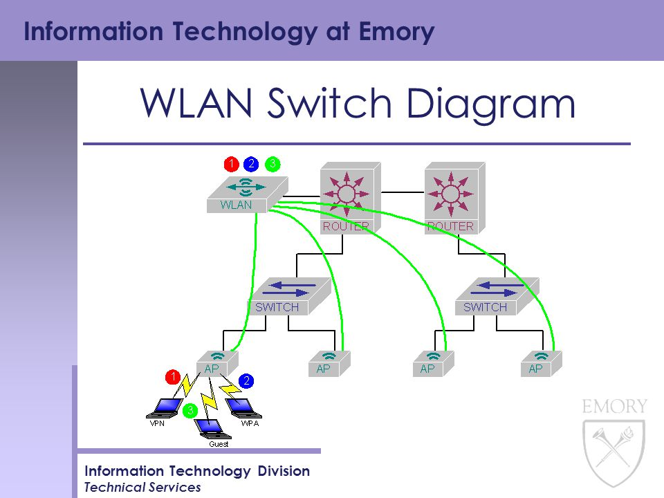 Information Technology at Emory Information Technology Division Technical Services WLAN Switch Diagram