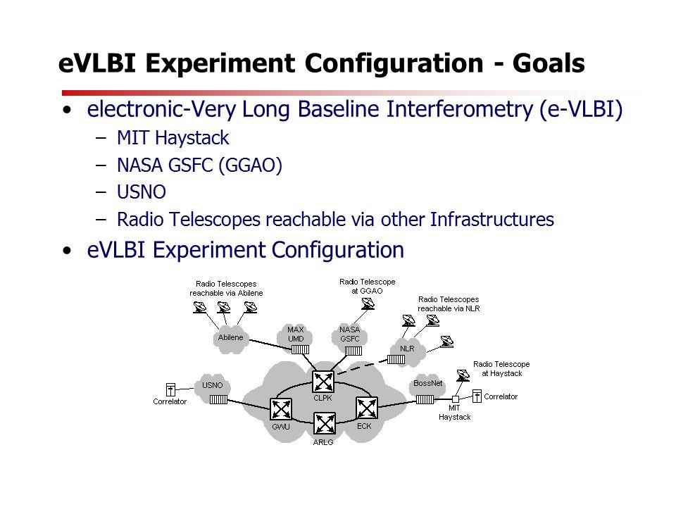 eVLBI Experiment Configuration - Goals electronic-Very Long Baseline Interferometry (e-VLBI) –MIT Haystack –NASA GSFC (GGAO) –USNO –Radio Telescopes reachable via other Infrastructures eVLBI Experiment Configuration