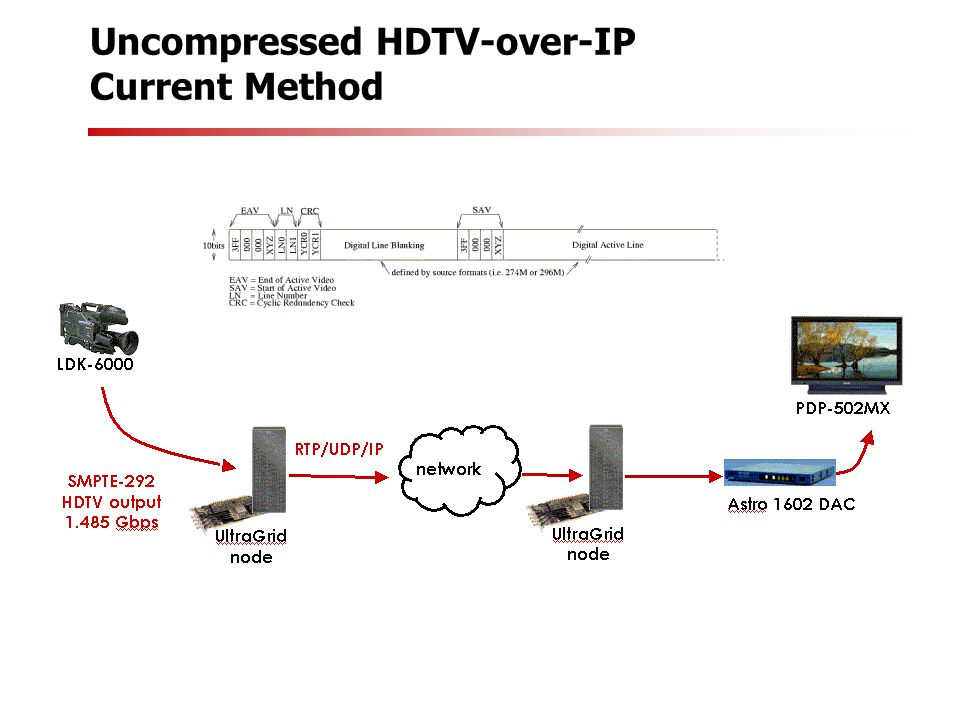 Uncompressed HDTV-over-IP Current Method