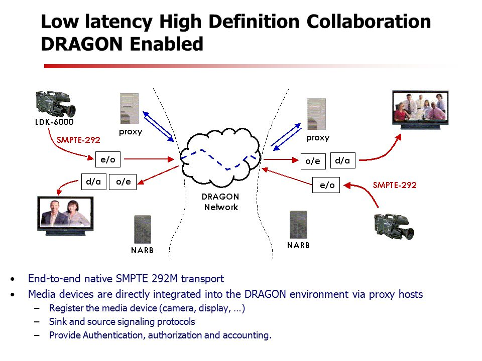 Low latency High Definition Collaboration DRAGON Enabled End-to-end native SMPTE 292M transport Media devices are directly integrated into the DRAGON environment via proxy hosts –Register the media device (camera, display, …) –Sink and source signaling protocols –Provide Authentication, authorization and accounting.