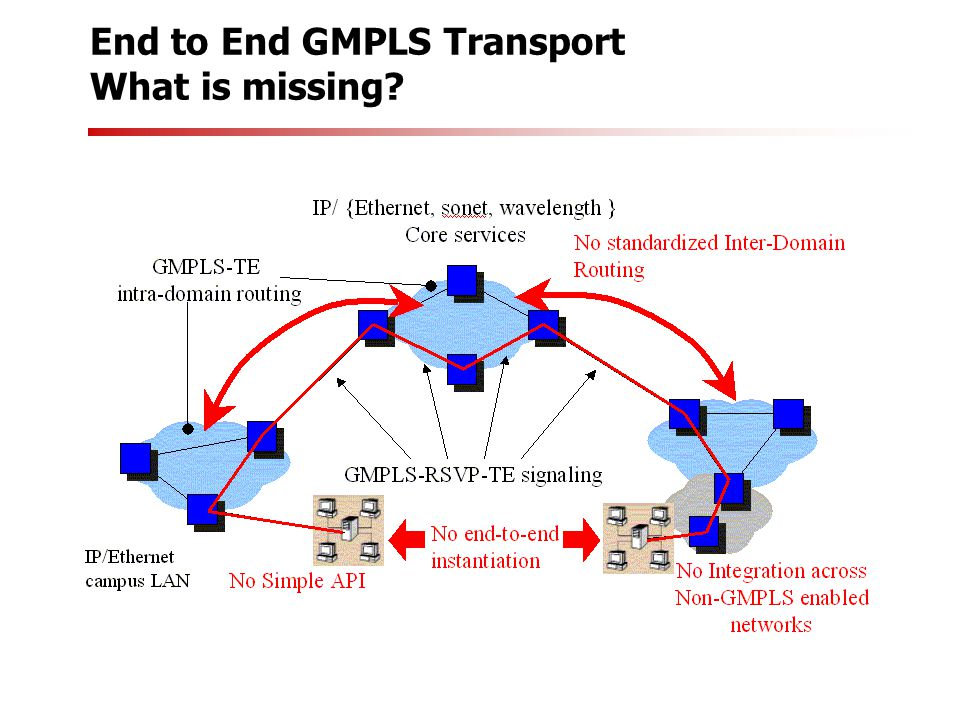 End to End GMPLS Transport What is missing