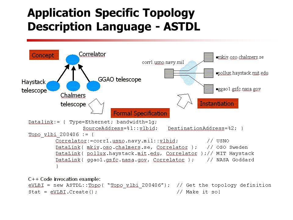 Application Specific Topology Description Language - ASTDL