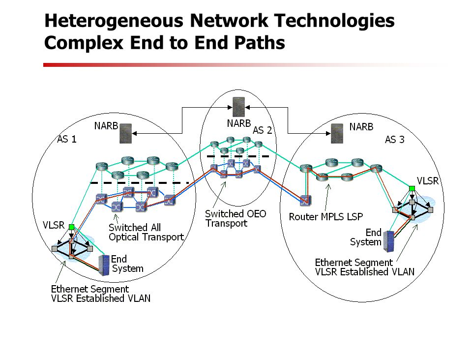 Heterogeneous Network Technologies Complex End to End Paths