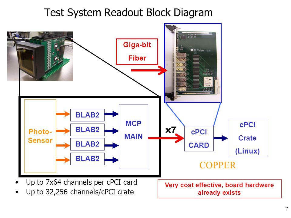 Signal Amplitude DC Coupling mode (reduced dynamic Range)