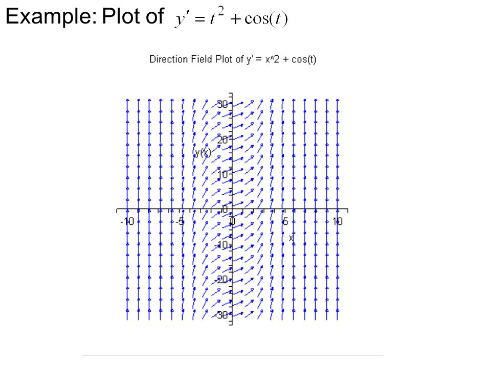 Example: Plot of