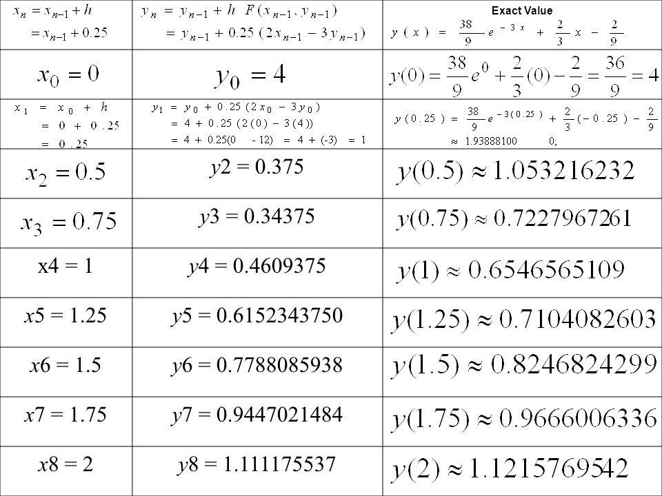 Exact Value y2 = 0.375 y3 = 0.34375 x4 = 1y4 = 0.4609375 x5 = 1.25y5 = 0.6152343750 x6 = 1.5y6 = 0.7788085938 x7 = 1.75y7 = 0.9447021484 x8 = 2y8 = 1.111175537