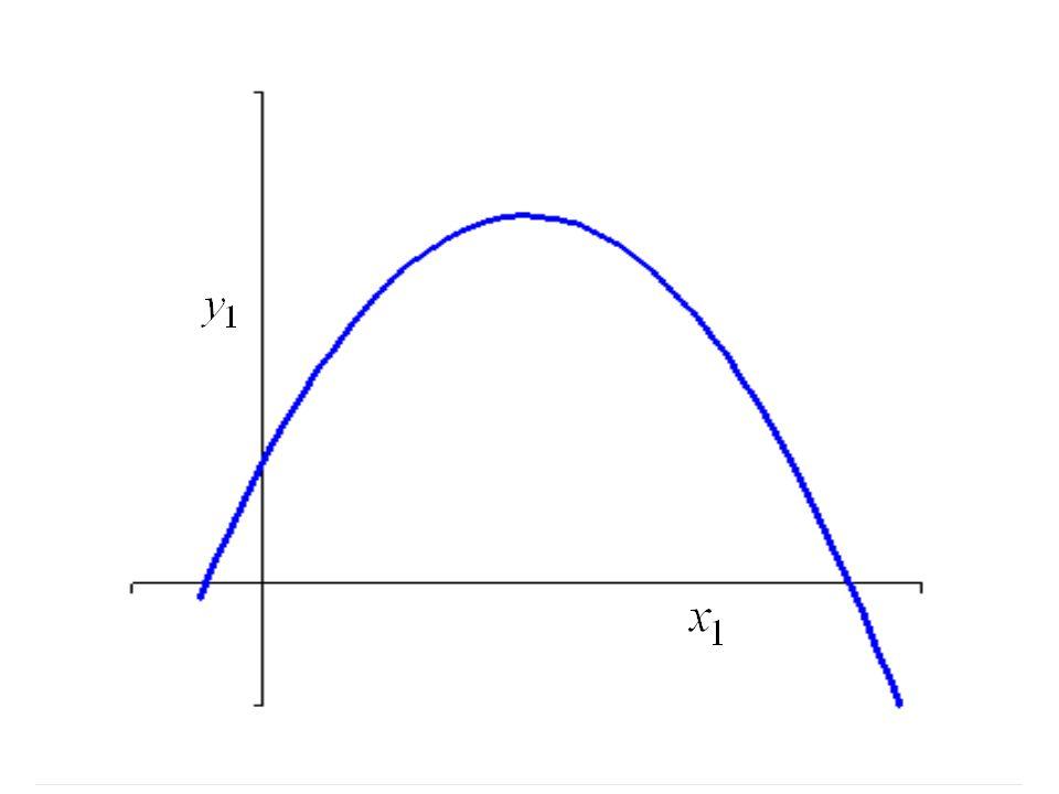 The approximation to y (2) (what y is when x = 2) was.