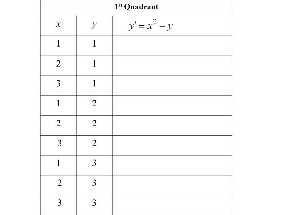 1 st Quadrant xy 11 21 31 12 22 32 13 23 33