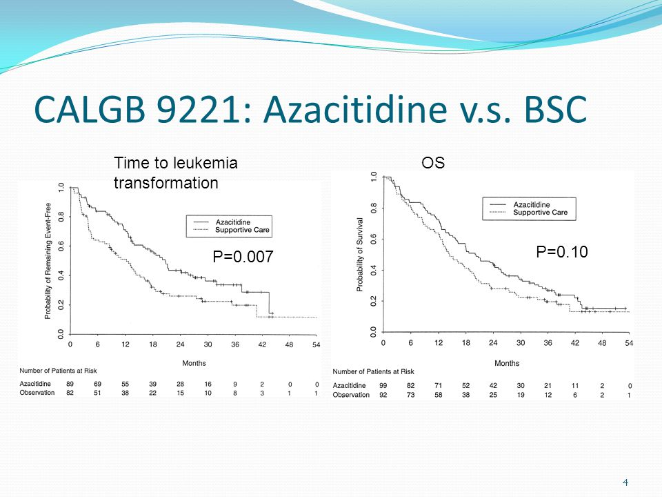 4 CALGB 9221: Azacitidine v.s. BSC Time to leukemia transformation OS P=0.007 P=0.10