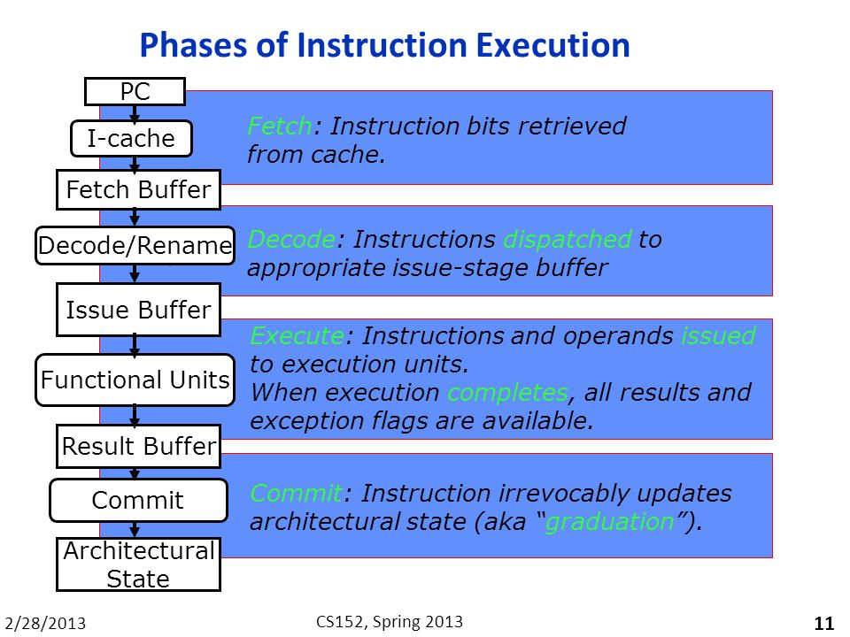 2/28/2013 CS152, Spring 2013 Phases of Instruction Execution 11 Fetch: Instruction bits retrieved from cache.