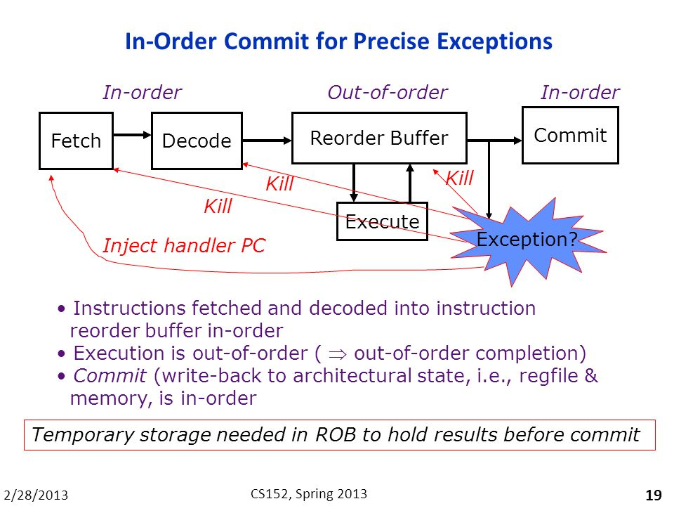 2/28/2013 CS152, Spring 2013 In-Order Commit for Precise Exceptions 19 Instructions fetched and decoded into instruction reorder buffer in-order Execution is out-of-order (  out-of-order completion) Commit (write-back to architectural state, i.e., regfile & memory, is in-order Temporary storage needed in ROB to hold results before commit FetchDecode Execute Commit Reorder Buffer In-order Out-of-order Kill Exception.