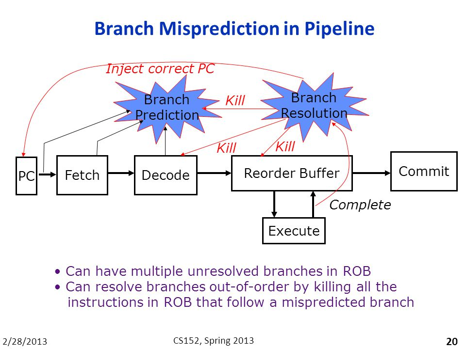 2/28/2013 CS152, Spring 2013 Branch Misprediction in Pipeline 20 FetchDecode Execute Commit Reorder Buffer Kill Branch Resolution Inject correct PC Can have multiple unresolved branches in ROB Can resolve branches out-of-order by killing all the instructions in ROB that follow a mispredicted branch Branch Prediction PC Complete