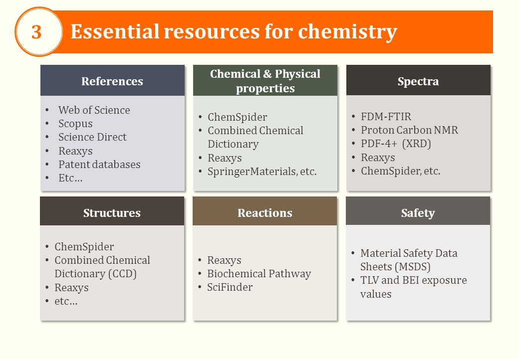 Essential resources for chemistry 3