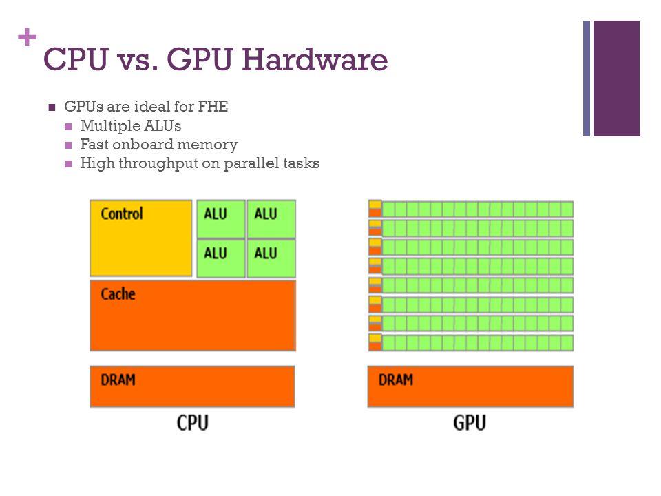 + CPU vs.