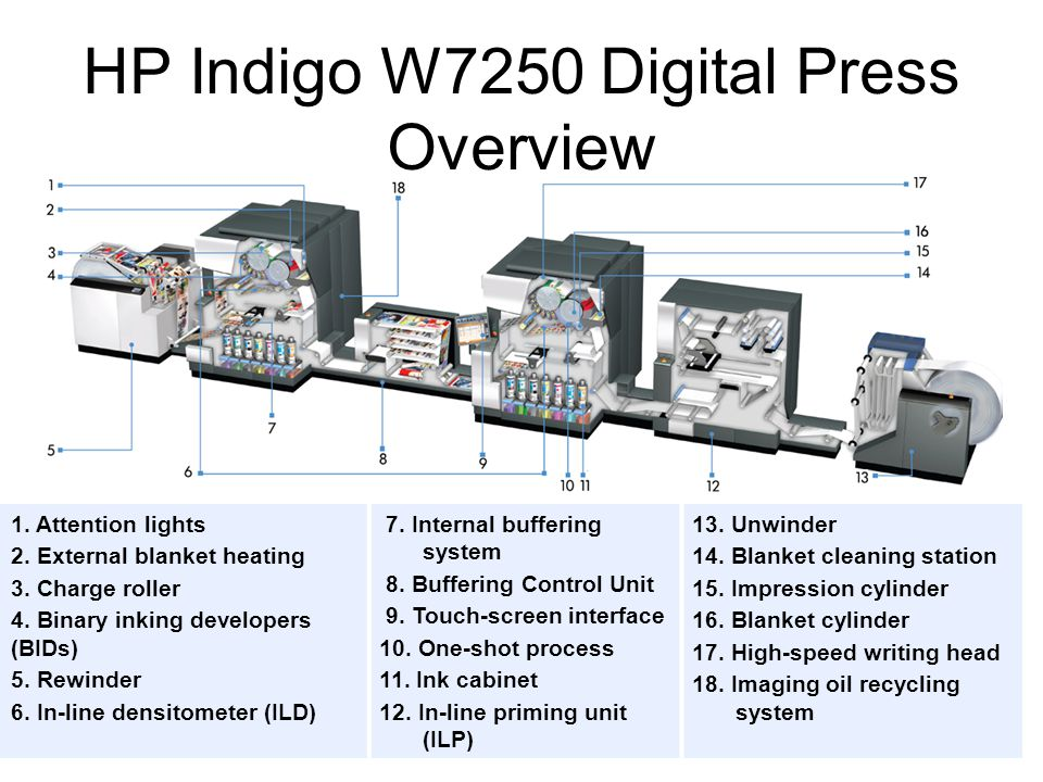 HP Indigo W7250 Digital Press Overview 1. Attention lights 2.