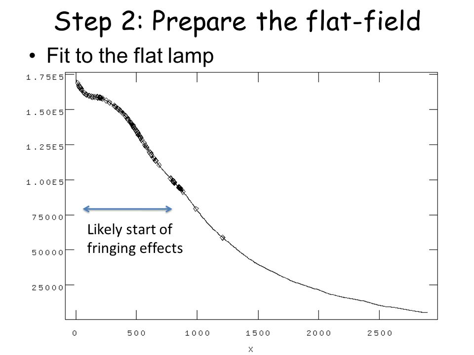 Step 2: Prepare the flat-field Fit to the flat lamp Likely start of fringing effects