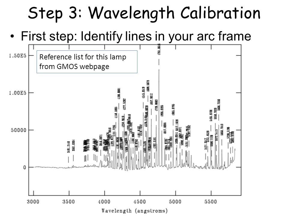 Step 3: Wavelength Calibration First step: Identify lines in your arc frame Reference list for this lamp from GMOS webpage