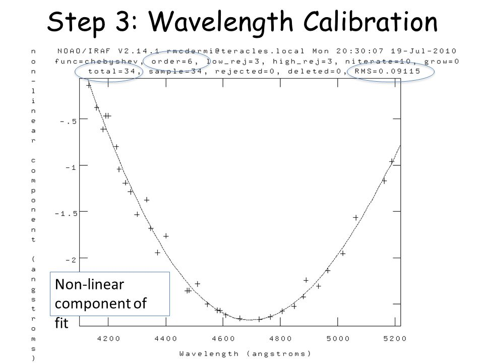 Step 3: Wavelength Calibration Non-linear component of fit