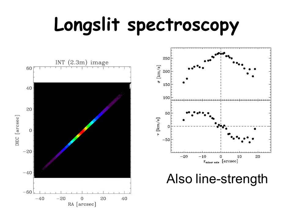 Longslit spectroscopy Also line-strength