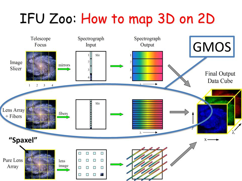 IFU Zoo: How to map 3D on 2D Spaxel GMOS