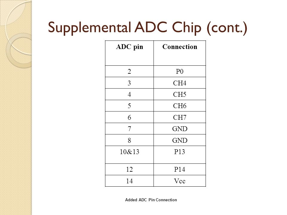 Supplemental ADC Chip (cont.) ADC pinConnection 2P0 3CH4 4CH5 5CH6 6CH7 7GND 8 10&13P13 12P14 14Vcc Added ADC Pin Connection