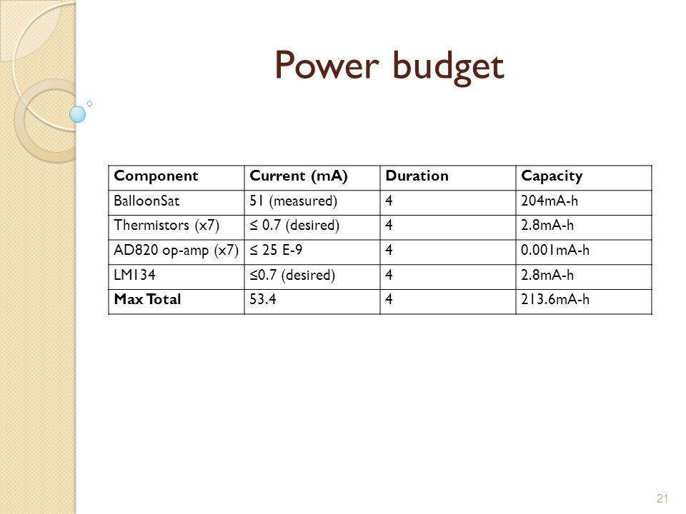 21 Power budget ComponentCurrent (mA)DurationCapacity BalloonSat51 (measured)4204mA-h Thermistors (x7)≤ 0.7 (desired)42.8mA-h AD820 op-amp (x7)≤ 25 E-940.001mA-h LM134≤0.7 (desired)42.8mA-h Max Total53.44213.6mA-h