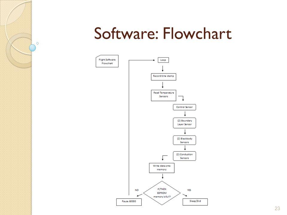 23 Software: Flowchart