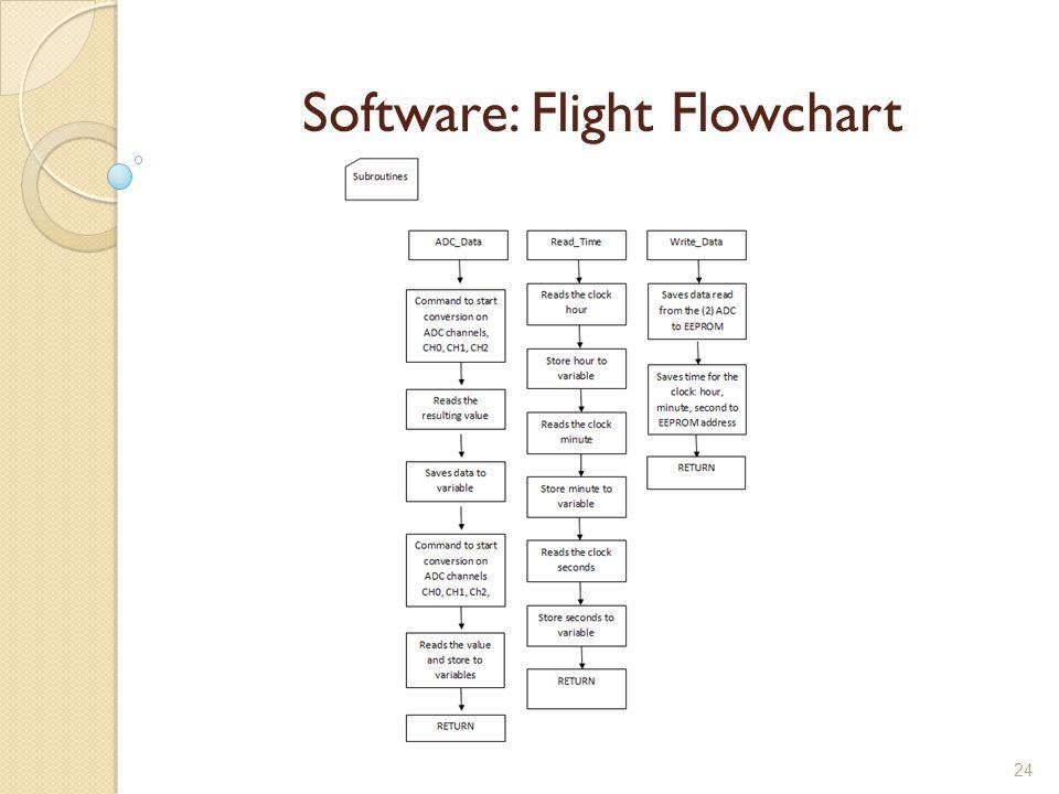 24 Software: Flight Flowchart