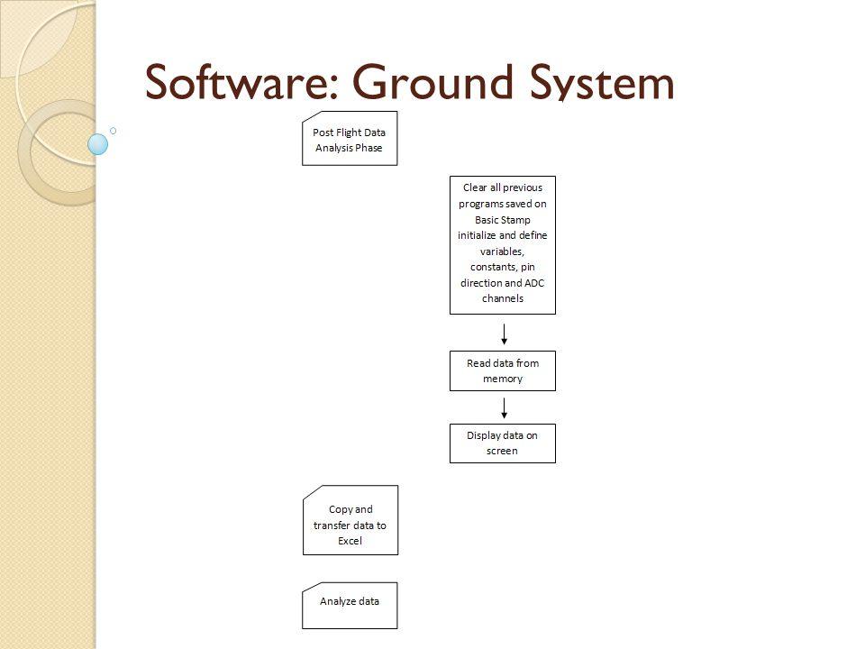 Software: Ground System