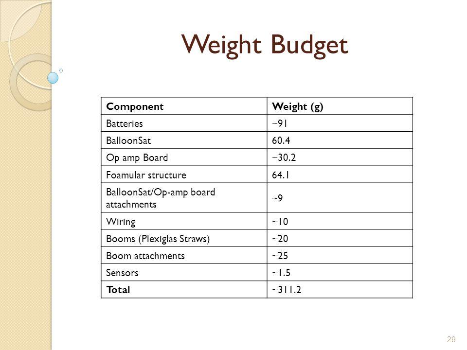 29 Weight Budget ComponentWeight (g) Batteries~91 BalloonSat60.4 Op amp Board~30.2 Foamular structure64.1 BalloonSat/Op-amp board attachments ~9 Wiring~10 Booms (Plexiglas Straws)~20 Boom attachments~25 Sensors~1.5 Total~311.2