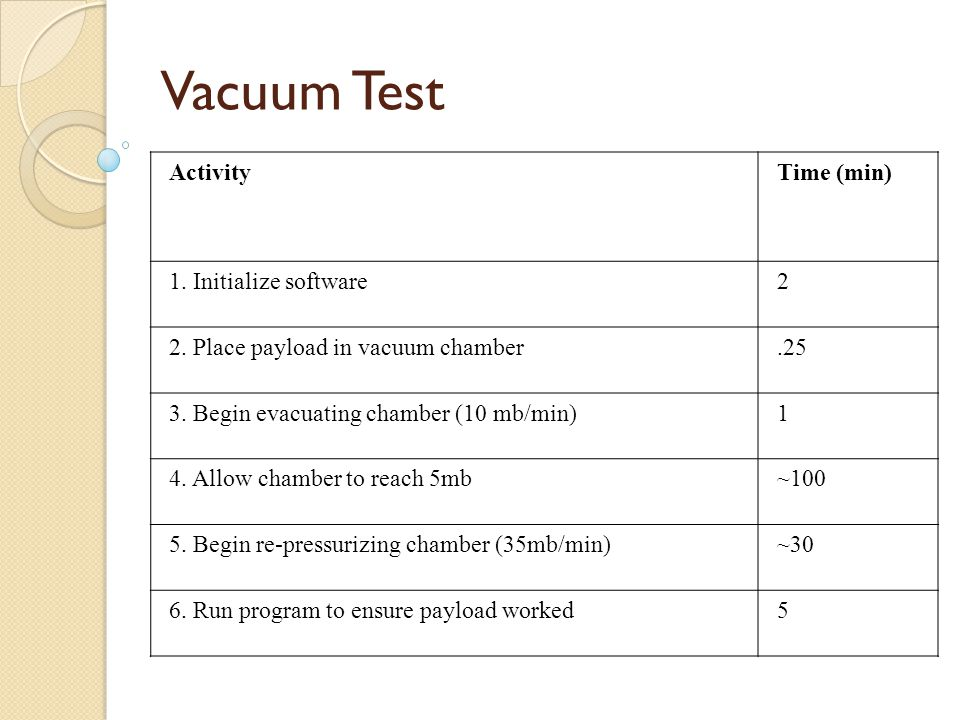 Vacuum Test ActivityTime (min) 1. Initialize software2 2.