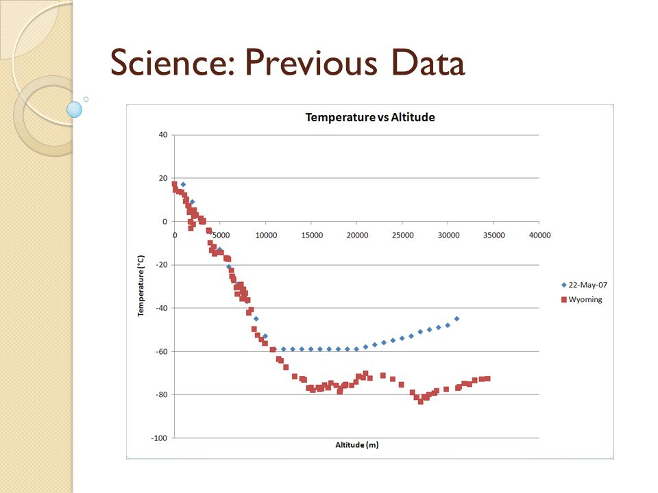 Science: Previous Data