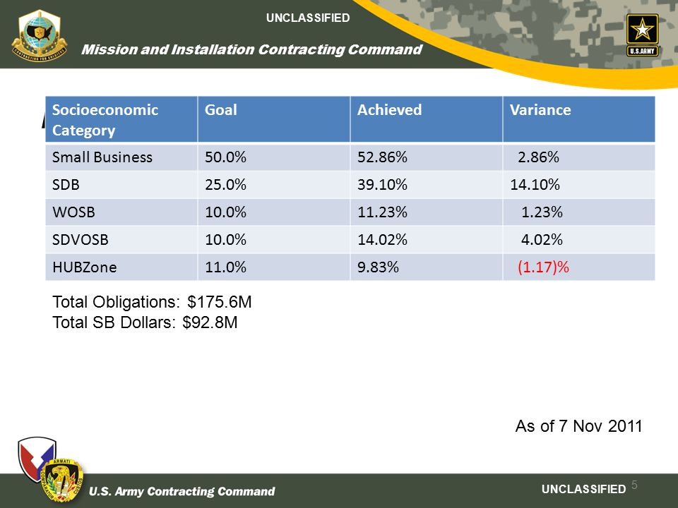 UNCLASSIFIED Mission and Installation Contracting Command ICO-Fort Bliss Small Business Achievements Socioeconomic Category GoalAchievedVariance Small Business50.0%52.86% 2.86% SDB25.0%39.10%14.10% WOSB10.0%11.23% 1.23% SDVOSB10.0%14.02% 4.02% HUBZone11.0%9.83% (1.17)% 5 Total Obligations: $175.6M Total SB Dollars: $92.8M As of 7 Nov 2011