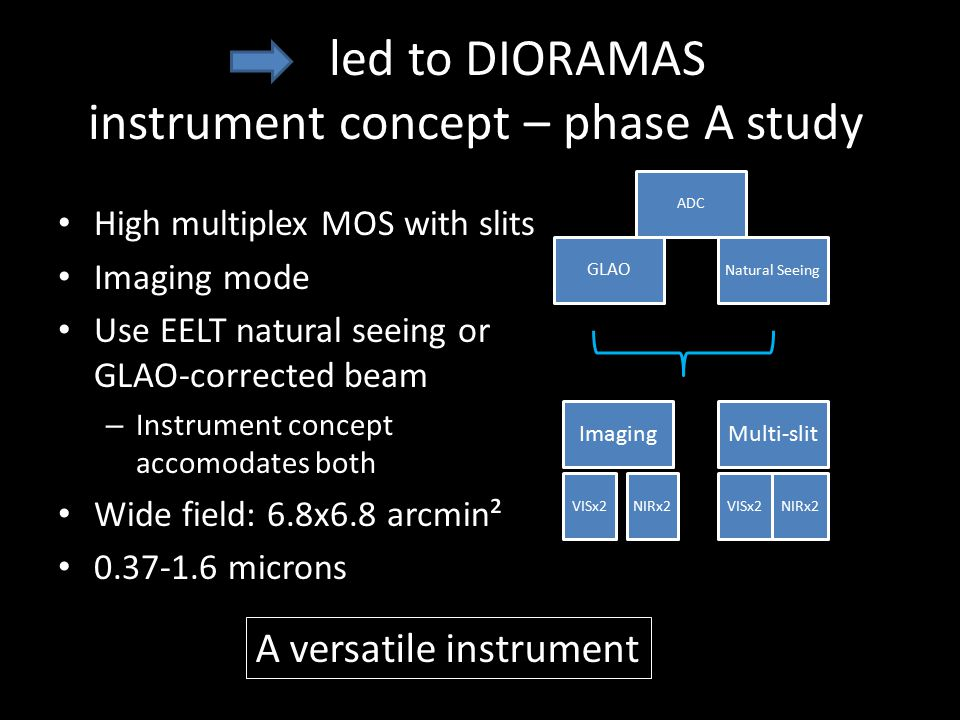 led to DIORAMAS instrument concept – phase A study High multiplex MOS with slits Imaging mode Use EELT natural seeing or GLAO-corrected beam – Instrum