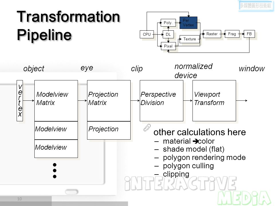 Transformation Pipeline other calculations here –material  color –shade model (flat) –polygon rendering mode –polygon culling –clipping 10 vertexvert